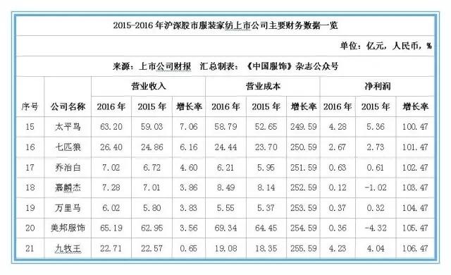 2016年本土服装上市企业营收排行榜 搜于特位