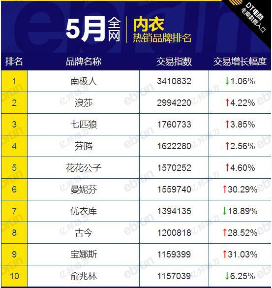 天猫热销品牌排名: