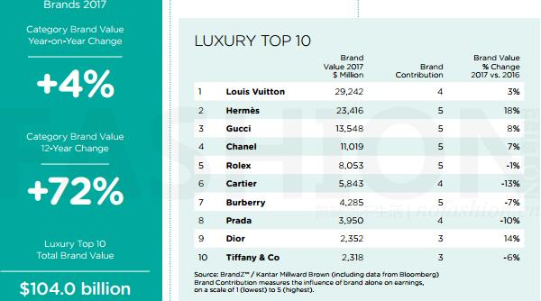 BrandZ 2017全球最具价值品牌排行榜