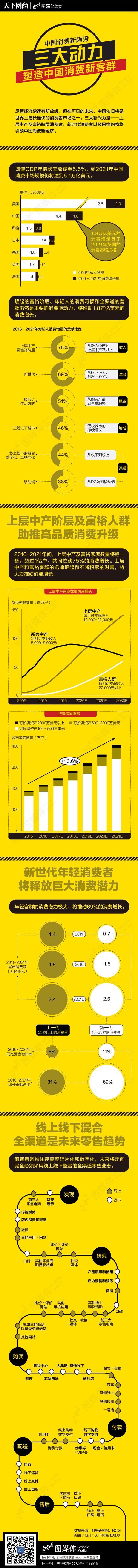 中国消费新趋势:三大新兴力量引领中国消费新经济