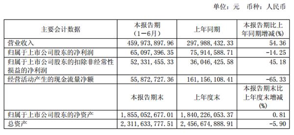 健盛集团2017上半年盈利6509.74万 同比下降14.25%