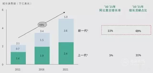 """全球视角下,洞察中国的""""新零售""""市场"""