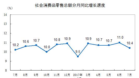 7月社会消费品零售总额增长10.4% 增速下降