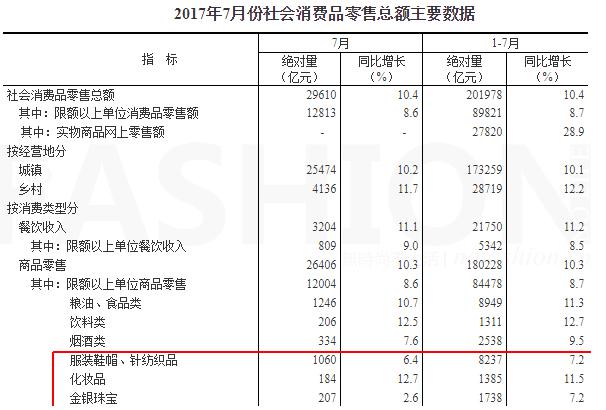 7月中国零售市场增幅放缓 服装销售较为疲弱