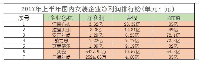 上半年国内男女装企业净利风云榜:雅戈尔净利超20亿