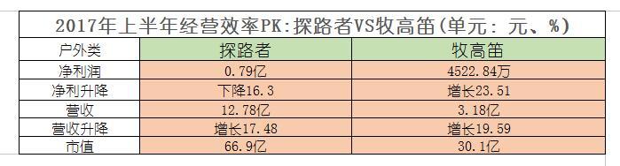 本土各大服企经营效率排位赛:特步纯利降18.36%