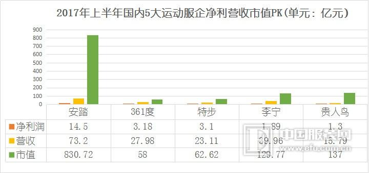 2017年上半年,牧高笛实现营收3.18亿元,同比增长19.59%,实现净利润4522.84万元,同比增长23.51%,OEM、ODM业务销售增长致上半年牧高笛呈现营收净利双增长。