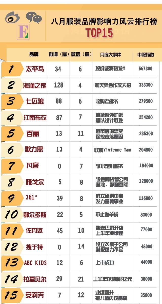 8月影响力风云排行榜TOP15