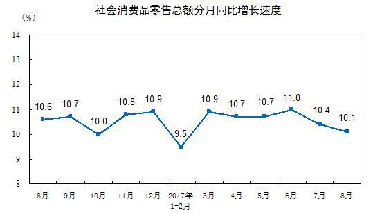 1-8月国内社会消费品零售总额破23万亿 同比增10.4%