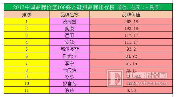 2017中国品牌价值100强揭晓,波司登摘冠奥康超百丽