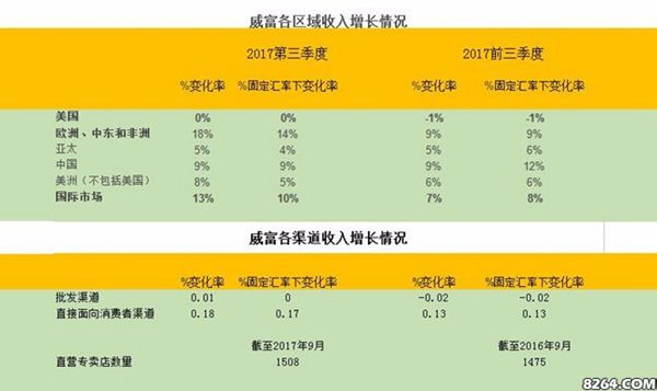 VF集团第三季度净利3.9亿美元 中国市场作用凸显