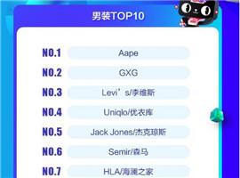 天猫双11预售排行榜:海澜之家在男装榜第7位