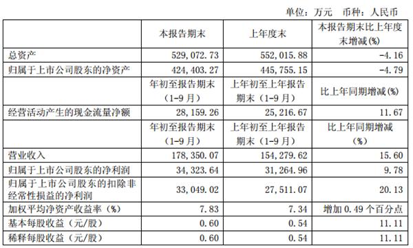 九牧王前三季净利达3.43亿 线下销售仍占绝对主力地位