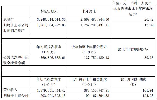 歌力思前三季营收净利均超100%增长 线下销售占比高达95.77%