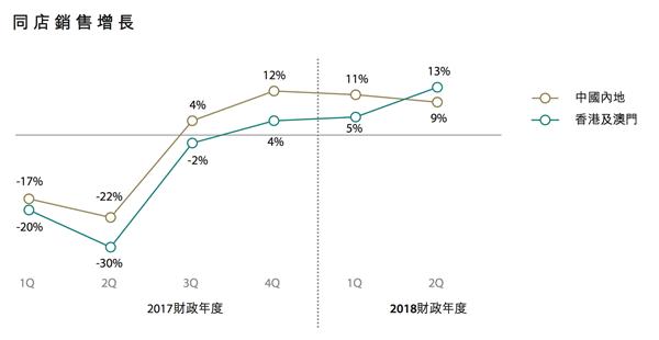 周大福Q2大陆和港澳销售均双位增长 大陆电商销售额大涨104%