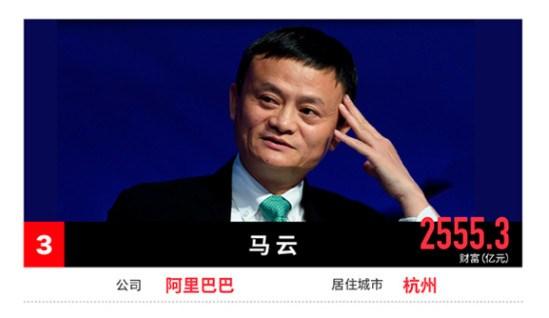 2017中国富豪榜出炉,服装界哪些领袖荣登该榜单?
