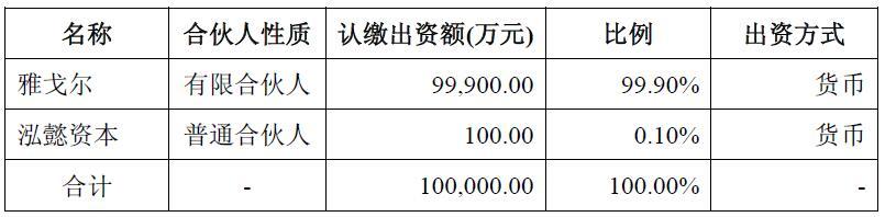 强调回归主业的雅戈尔9.99亿元再加码投资业务