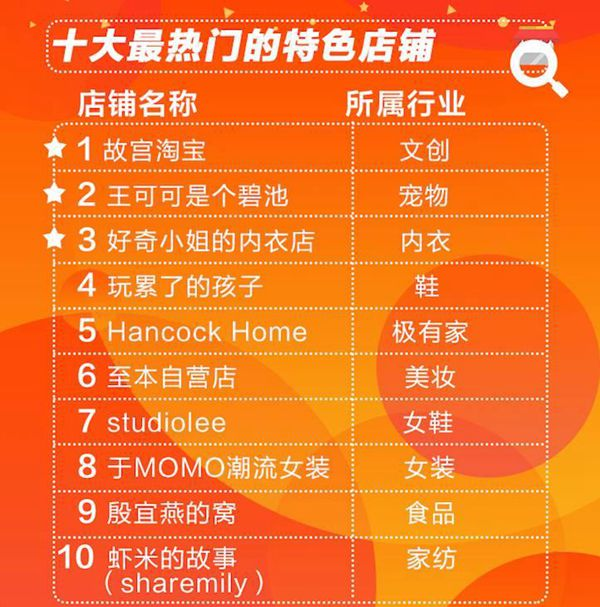 双12消费报告出炉 上海北京杭州稳居剁手前三宝座