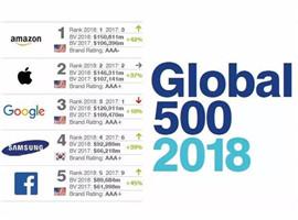 2018全球最具价值品牌500强:时尚产业前三是它们