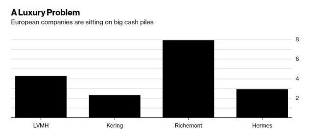 图为四大奢侈品巨头去年所得的现金资产