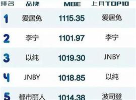 中国服装品牌微信矩阵影响力排行榜TOP10