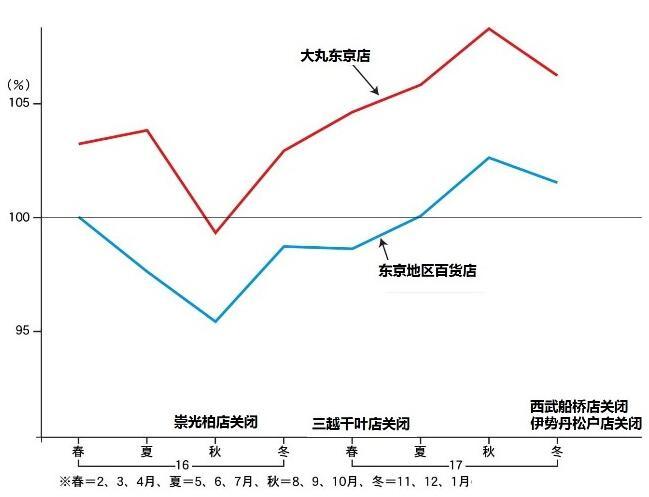 本文在此基础上,继续以大丸为引子,分析日本百货业的结构和趋势.