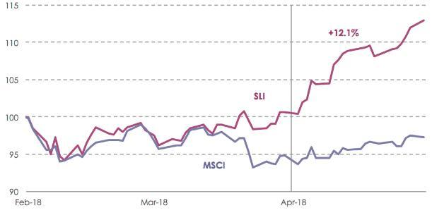 SLI vs. MSCI