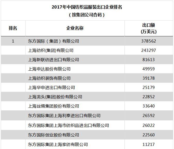 2017年出口百强企业榜单强势推出,其中纺织品服装出口、纺织品出口和服装出口