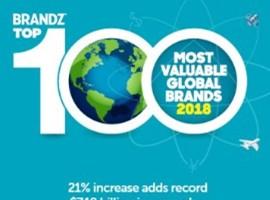 京东品牌价值增长94% 问鼎全球零售品牌增速榜首