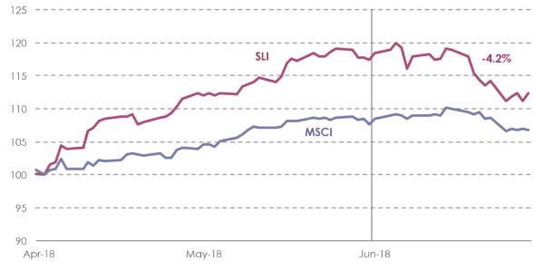 2018年6月的SLI走势 | 图片来源:Savigny Partners
