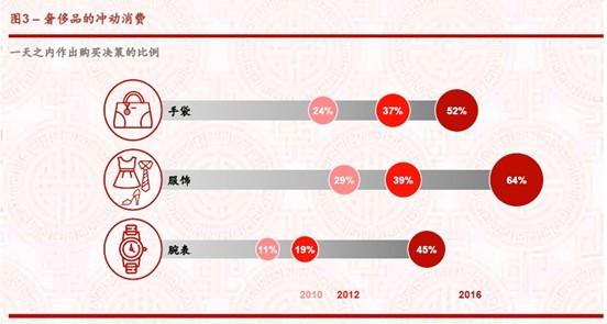 Burberry一季度收入仅增3% 转型期业绩仍在波动
