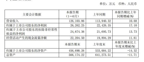 九牧王多品牌稳定增长 跨界体育营销意在海外市场