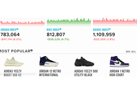 二手鞋交易市场「StockX」完成4400万美元B轮融资
