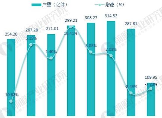 中国服装行业发展趋势分析 未来仍将继续处于复苏周期