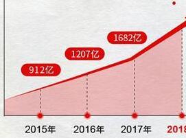天猫双十一业绩突破2100亿,特步免费送是真回馈?