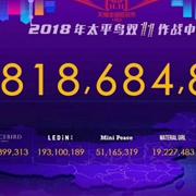【维富友双十一专题】复盘太平鸟双十一全品牌达8.18亿