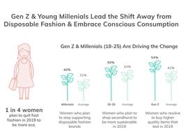 ThredUp女性消费调研 25%受访者逐渐停止买快时尚服装