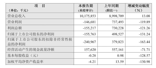 拉夏贝尔2018由盈转亏,净利下滑131.24%