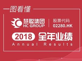 慧聪集团2018全年业绩:营收近106亿元 专注垂直行业 产业互联网布局初具规模