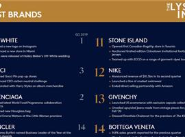 Lyst公布2019第四季度全球热门品牌指数