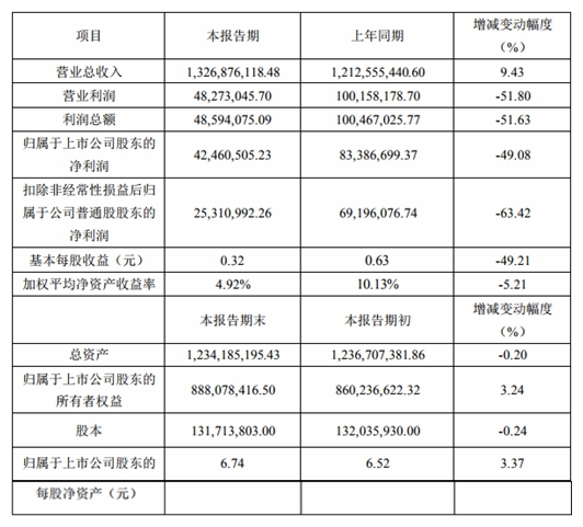 安奈儿2019 年营收超13亿 净利润 4246万元同比下降 49.08%