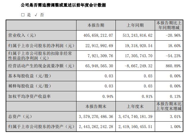 伟星股份2020年一季度盈利2291.30万收到政府补助