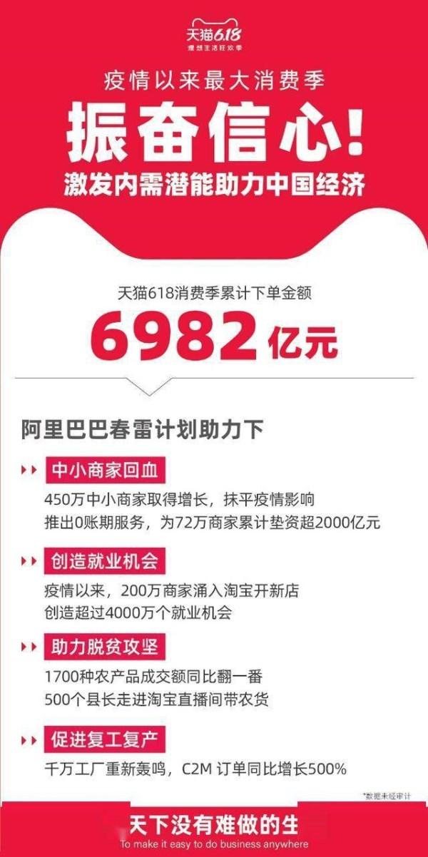 天猫618下单金额6982亿振奋信心