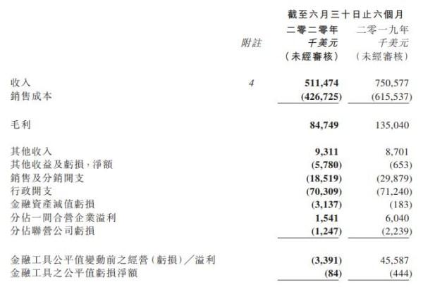 九兴控股上半年收入下滑31.9%将在印尼投入新厂房