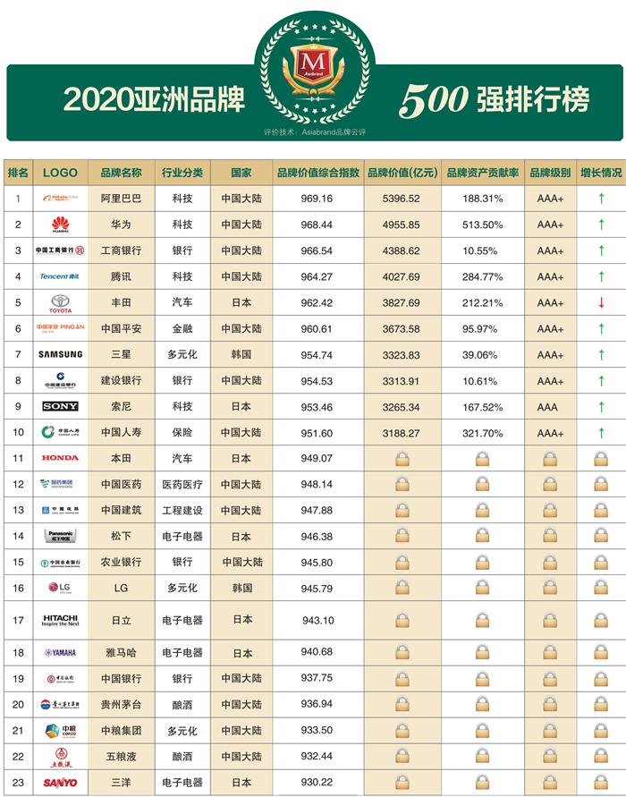 优衣库母公司迅销集团成亚洲品牌500强最具价值服饰集团 位列总榜第33名