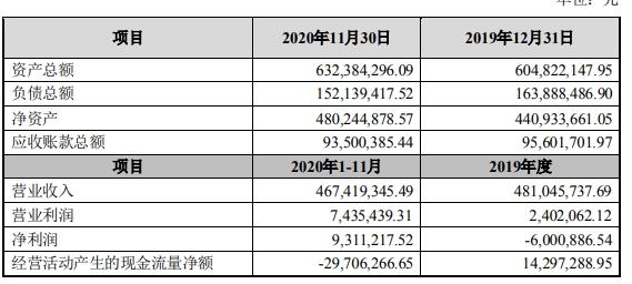 希努尔男装对外转让山东希努尔100%股权 转让价格为50786.76万元