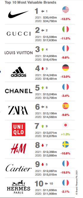 2021年最具价值服装品牌50强公布 中国品牌波司登排在第50名